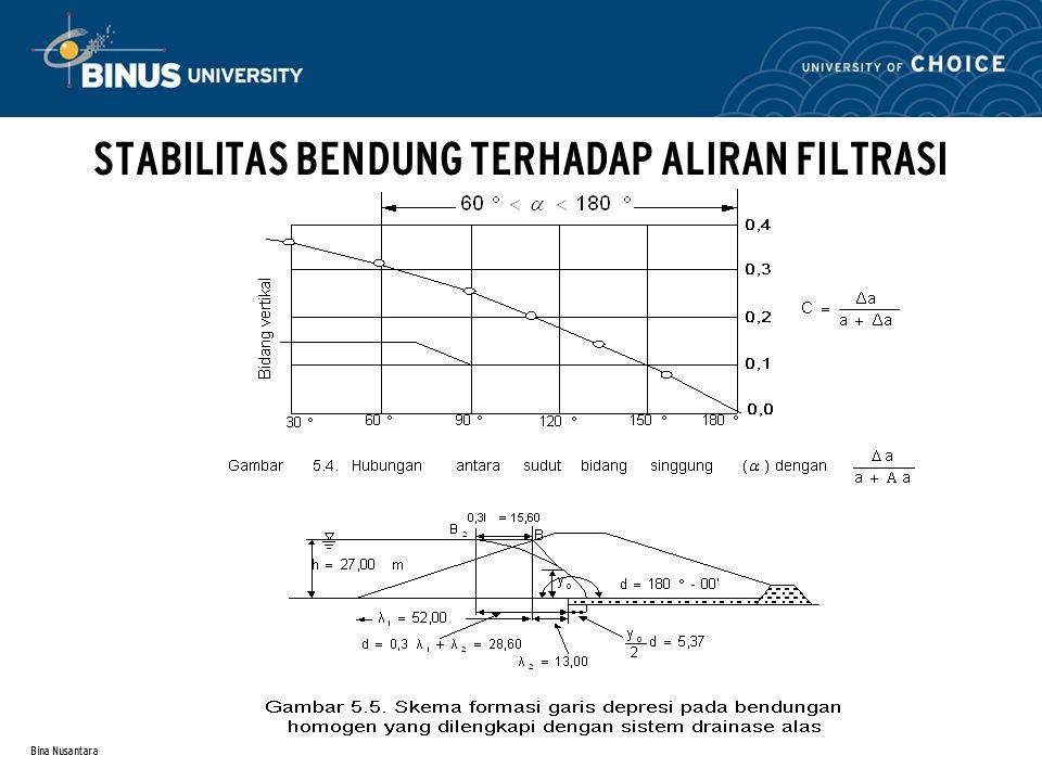 Bina Nusantara STABILITAS BENDUNG TERHADAP ALIRAN FILTRASI Referensi : Contoh perhitungan untuk menentukan formasi garis depresi pada bendungan homogen Contoh perhitungan untuk menentukan formasi garis depresi pada bendungan dengan inti kedap air vertikal