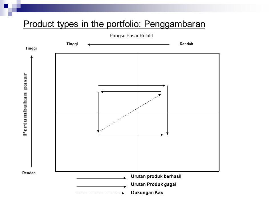Product types in the portfolio: Penggambaran Tinggi Rendah Urutan produk berhasil Urutan Produk gagal Dukungan Kas Pangsa Pasar Relatif TinggiRendah