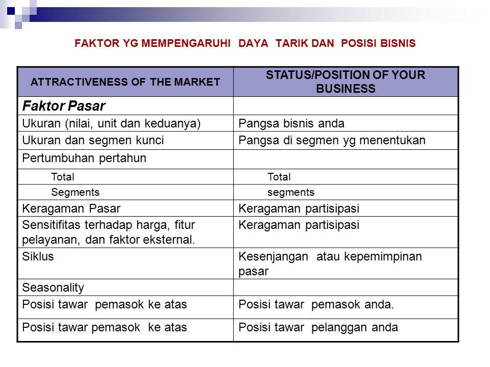 FAKTOR YG MEMPENGARUHI DAYA TARIK DAN POSISI BISNIS ATTRACTIVENESS OF THE MARKET STATUS/POSITION OF YOUR BUSINESS Faktor Pasar Ukuran (nilai, unit dan