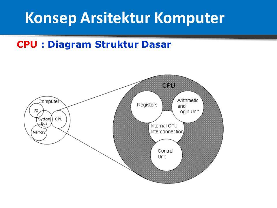 CPU : Struktur Dasar Ada 3 bagian 1.Control Unit, berfungsi untuk mengontrol operasi CPU dan mengontrol komputer secara keseluruhan. 2. Arithmetic And