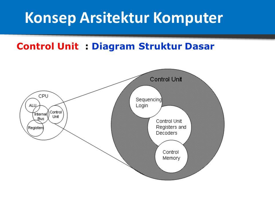 Control Unit : Struktur Dasar Ada 3 bagian 1.Squencing Logic, adalah bagian yang berfungsi untuk menangani sinyal-sinyal pengendali, seperti sinyal: C