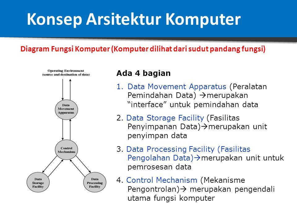  Komputer harus dapat memproses data. Representasi data di sini bermacam – macam, akan tetapi nantinya data harus disesuaikan dengan mesin pemrosesny