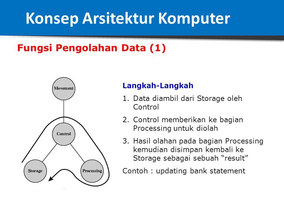 """Diagram Fungsi Komputer (Komputer dilihat dari sudut pandang fungsi) Ada 4 bagian 1.Data Movement Apparatus (Peralatan Pemindahan Data)  merupakan """"i"""