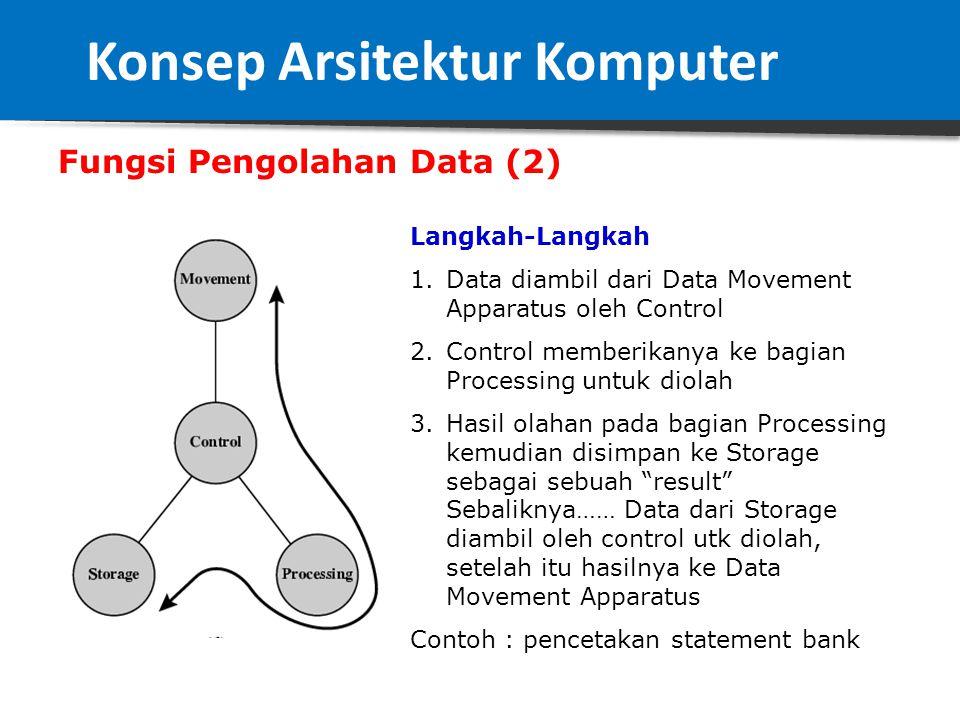 Fungsi Pengolahan Data (1) Langkah-Langkah 1.Data diambil dari Storage oleh Control 2.Control memberikan ke bagian Processing untuk diolah 3.Hasil ola