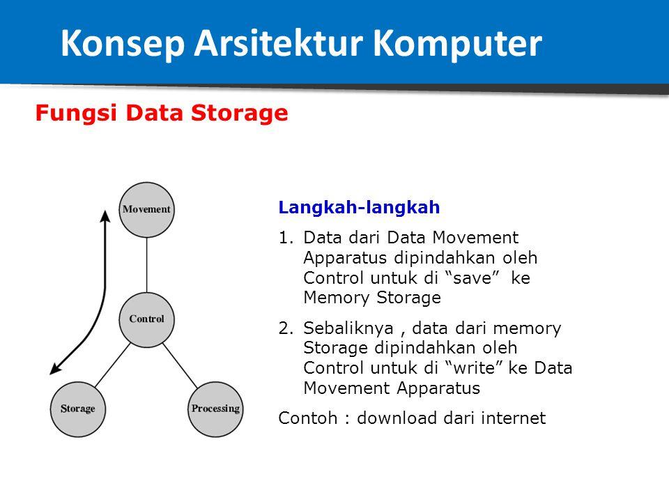 Fungsi Pengolahan Data (2) Langkah-Langkah 1.Data diambil dari Data Movement Apparatus oleh Control 2.Control memberikanya ke bagian Processing untuk