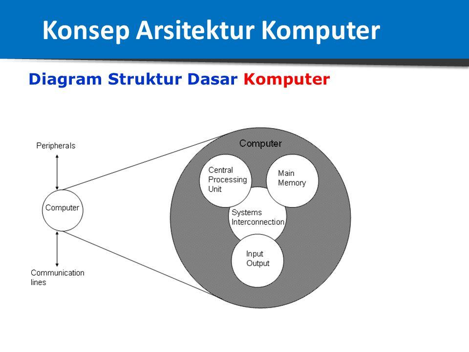Struktur Dasar Komputer Terdapat empat struktur utama: 1.Central Processing Unit (CPU), berfungsi sebagai pengontrol operasi komputer dan pusat pengol