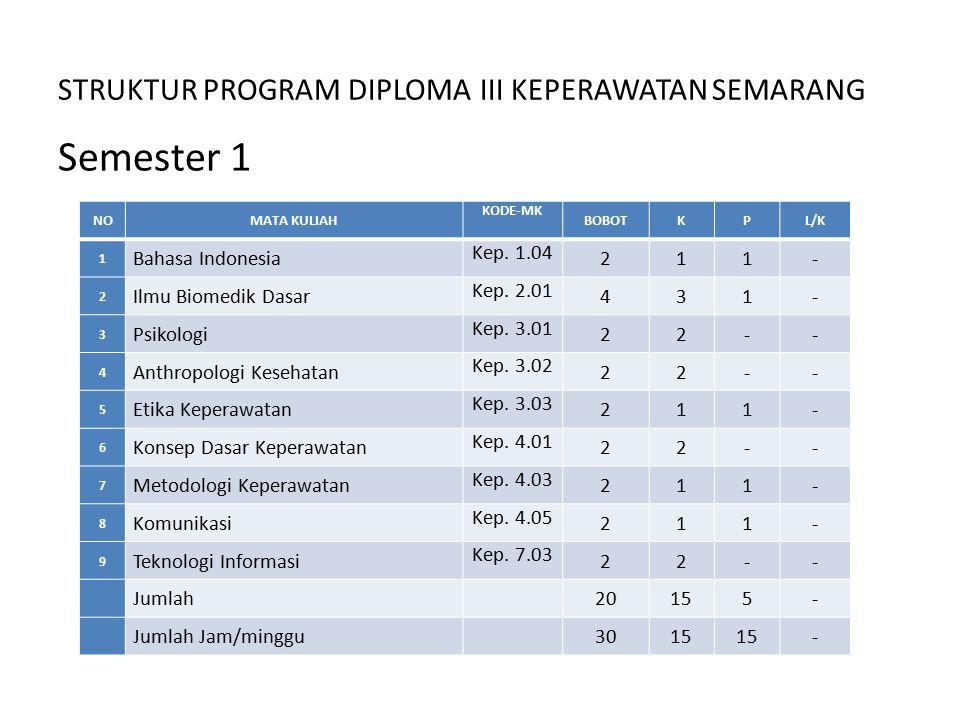STRUKTUR PROGRAM DIPLOMA III KEPERAWATAN SEMARANG Semester 1 NOMATA KULIAH KODE-MK BOBOTKPL/K 1 Bahasa Indonesia Kep. 1.04 211- 2 Ilmu Biomedik Dasar