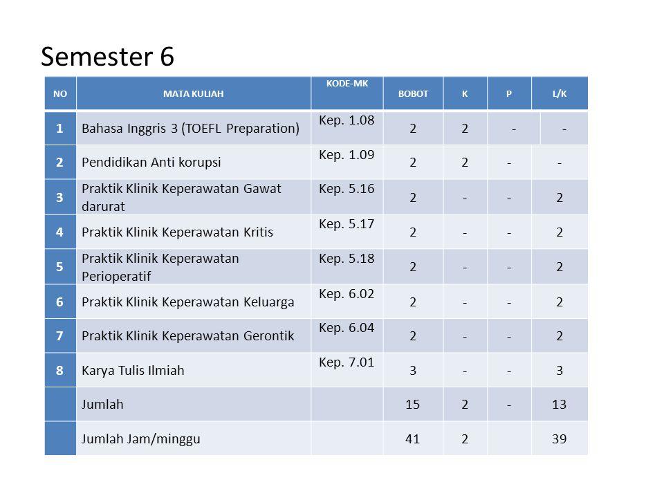Semester 6 NOMATA KULIAH KODE-MK BOBOTKPL/K 1Bahasa Inggris 3 (TOEFL Preparation) Kep. 1.08 22-- 2Pendidikan Anti korupsi Kep. 1.09 22-- 3 Praktik Kli