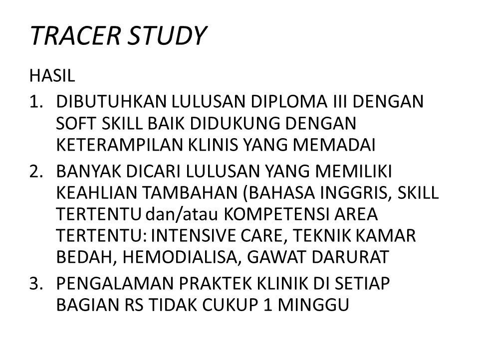 TRACER STUDY HASIL 1.DIBUTUHKAN LULUSAN DIPLOMA III DENGAN SOFT SKILL BAIK DIDUKUNG DENGAN KETERAMPILAN KLINIS YANG MEMADAI 2.BANYAK DICARI LULUSAN YA