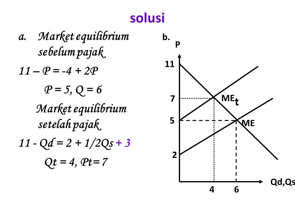 solusi a.Market equilibrium sebelum pajak 11 – P = -4 + 2P P = 5, Q = 6 Market equilibrium setelah pajak 11 - Qd = 2 + 1/2Qs + 3 Qt = 4, Pt= 7 Qd,Qs P
