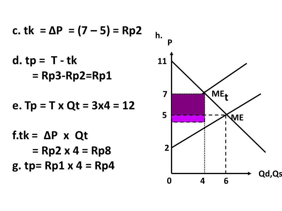 Qd,Qs P 5 64 7 2 11 ME ME t h. c. tk = ∆P = (7 – 5) = Rp2 d. tp = T - tk = Rp3-Rp2=Rp1 e. Tp = T x Qt = 3x4 = 12 f.tk = ∆P x Qt = Rp2 x 4 = Rp8 g. tp=