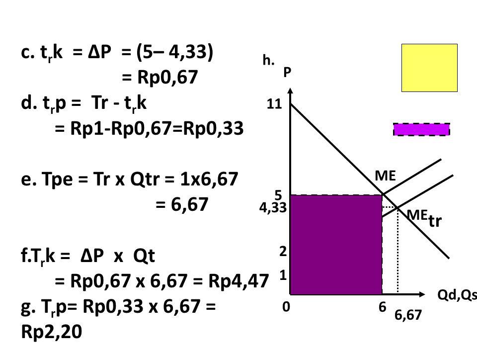 Qd,Qs P 5 6 6,67 1 2 11 ME ME tr h. c. t r k = ∆P = (5– 4,33) = Rp0,67 d. t r p = Tr - t r k = Rp1-Rp0,67=Rp0,33 e. Tpe = Tr x Qtr = 1x6,67 = 6,67 f.T