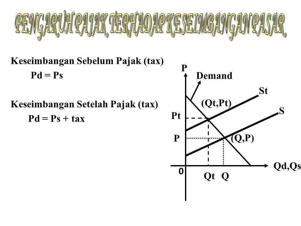 Contoh: Fungsi permintaan suatu produk ditunjukkan oleh P=15 - Q dan fungsi penawaran P= 0,5Q + 3.
