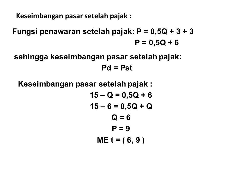 solusi a.Market equilibrium sebelum subsidi 11 – P = -4 + 2P P = 5, Q = 6 Market equilibrium setelah subsidi 11 - Qd = 2 + 1/2Qs - 1 Qtr = 6,67, Ptr = 4,33 Qd,Qs P 5 6 6,67 4,33 2 11 ME ME tr b.