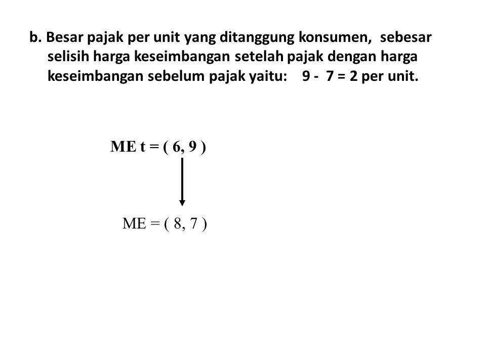 c.Besar pajak per unit yang ditanggung produsen, sebesar selisih tarif pajak per unit yang dikenakan dengan besar pajak per unit yang ditanggung konsumen, yaitu: 3 - 2 = 1 per unit.