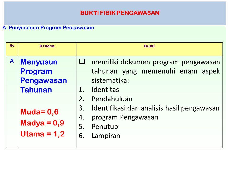 BUKTI FISIK PENGAWASAN No KriteriaBukti A Menyusun Program Pengawasan Tahunan Muda= 0,6 Madya = 0,9 Utama = 1,2  memiliki dokumen program pengawasan