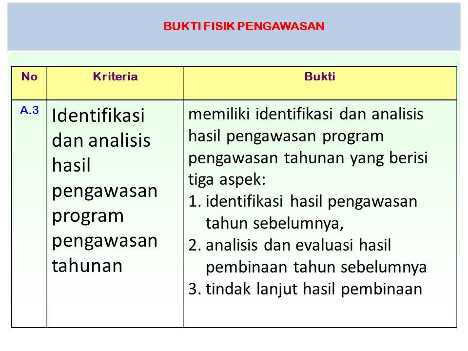 BUKTI FISIK PENGAWASAN NoKriteriaBukti A.3 Identifikasi dan analisis hasil pengawasan program pengawasan tahunan memiliki identifikasi dan analisis ha