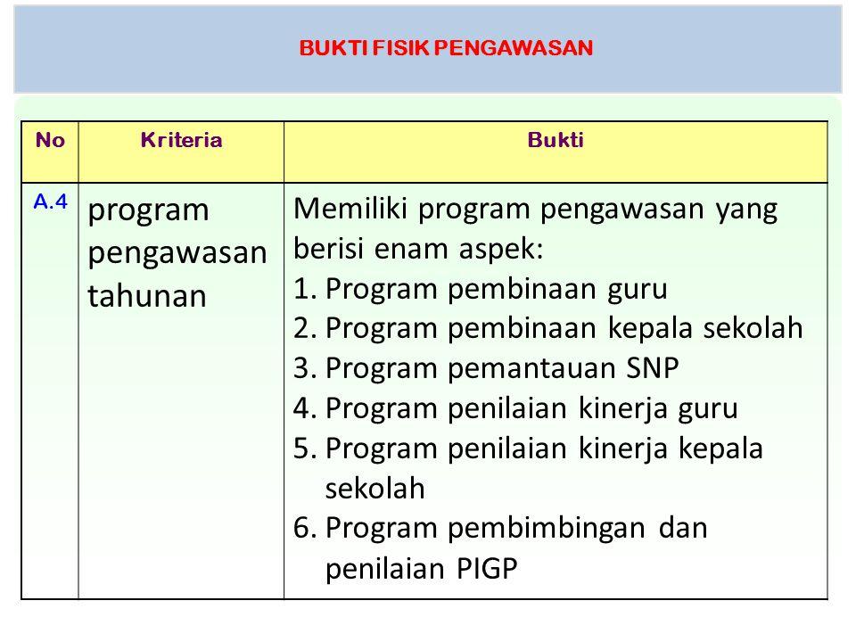 BUKTI FISIK PENGAWASAN NoKriteriaBukti A.4 program pengawasan tahunan Memiliki program pengawasan yang berisi enam aspek: 1.Program pembinaan guru 2.P