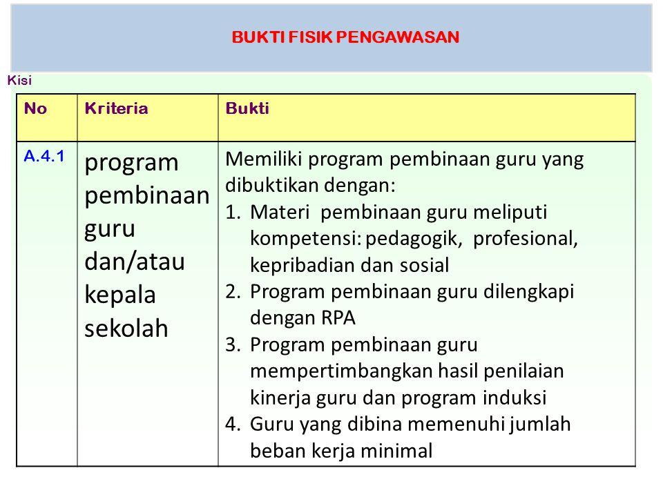BUKTI FISIK PENGAWASAN NoKriteriaBukti A.4.1 program pembinaan guru dan/atau kepala sekolah Memiliki program pembinaan guru yang dibuktikan dengan: 1.