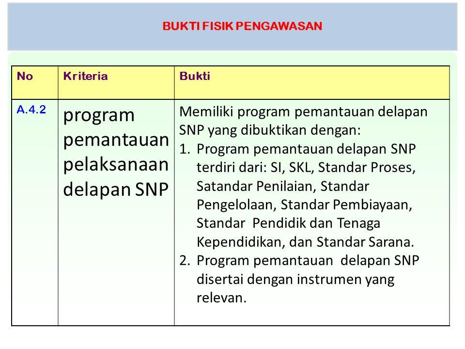 BUKTI FISIK PENGAWASAN NoKriteriaBukti A.4.2 program pemantauan pelaksanaan delapan SNP Memiliki program pemantauan delapan SNP yang dibuktikan dengan
