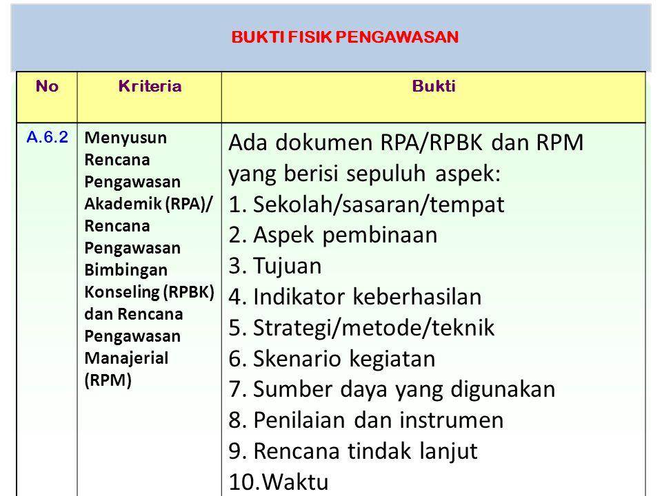 BUKTI FISIK PENGAWASAN NoKriteriaBukti A.6.2 Menyusun Rencana Pengawasan Akademik (RPA)/ Rencana Pengawasan Bimbingan Konseling (RPBK) dan Rencana Pen