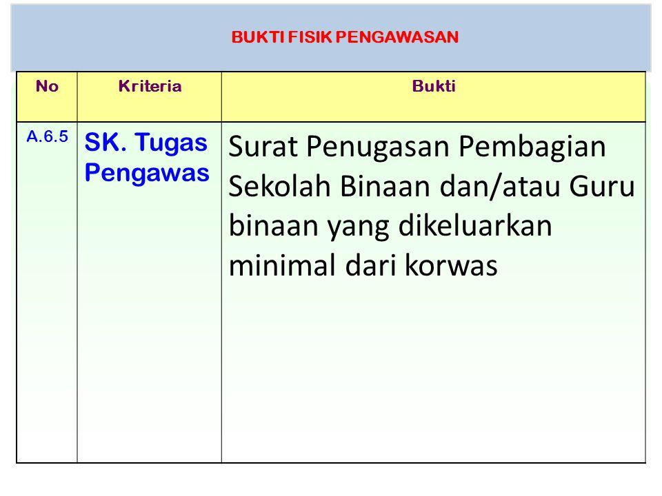 BUKTI FISIK PENGAWASAN NoKriteriaBukti A.6.5 SK. Tugas Pengawas Surat Penugasan Pembagian Sekolah Binaan dan/atau Guru binaan yang dikeluarkan minimal