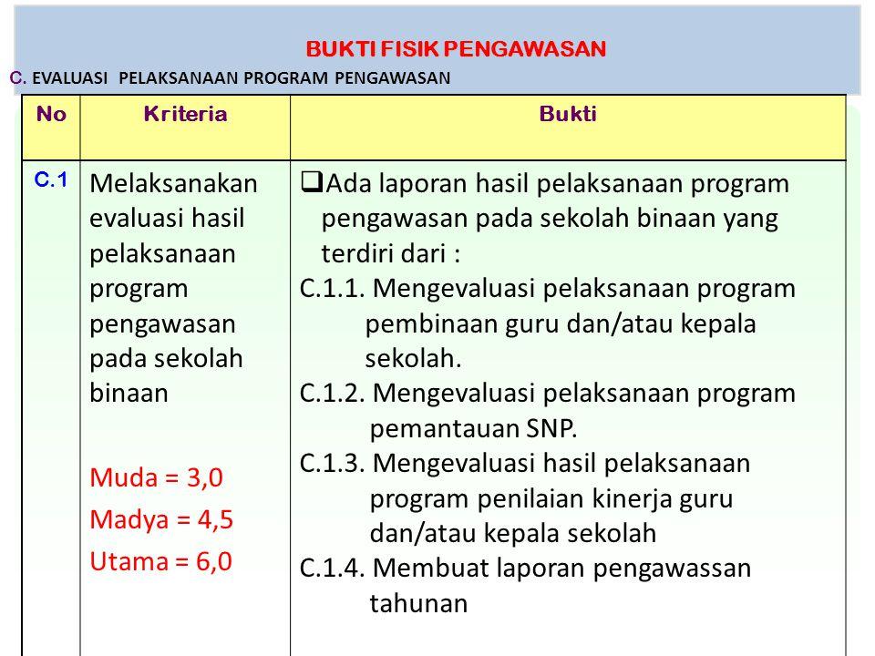 BUKTI FISIK PENGAWASAN NoKriteriaBukti C.1 Melaksanakan evaluasi hasil pelaksanaan program pengawasan pada sekolah binaan Muda = 3,0 Madya = 4,5 Utama