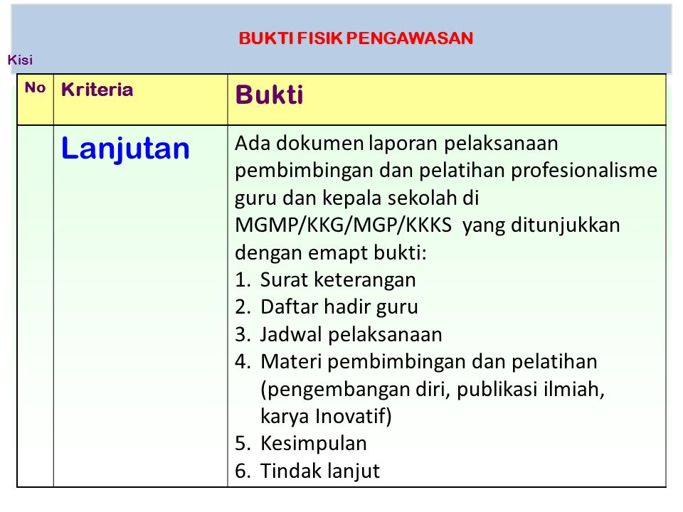 BUKTI FISIK PENGAWASAN No Kriteria Bukti Lanjutan Ada dokumen laporan pelaksanaan pembimbingan dan pelatihan profesionalisme guru dan kepala sekolah d