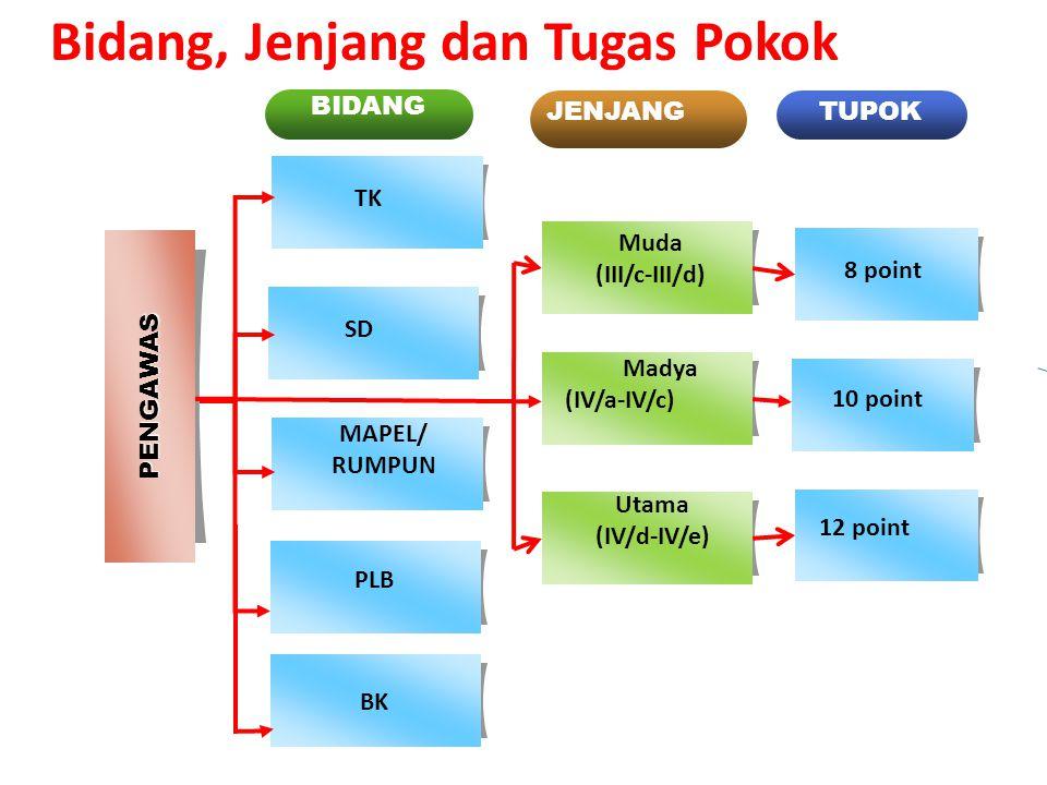 PENGAWAS PLB MAPEL/ RUMPUN TK BIDANG JENJANGTUPOK Muda (III/c-III/d) Madya (IV/a-IV/c) Utama (IV/d-IV/e) 12 point 10 point 8 point BK SD Bidang, Jenja