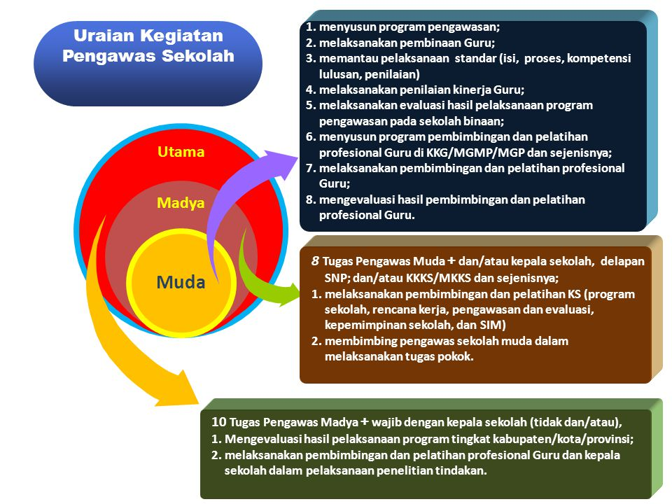 Utama Madya Muda 1.menyusun program pengawasan; 2.melaksanakan pembinaan Guru; 3.memantau pelaksanaan standar (isi, proses, kompetensi lulusan, penila