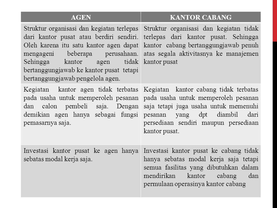 PENGIRIMAN UANG KAS ANTAR CABANG Kegiatan cabang biasanya terbatas pada transaksi dengan kantor pusat dengan pihak luar.