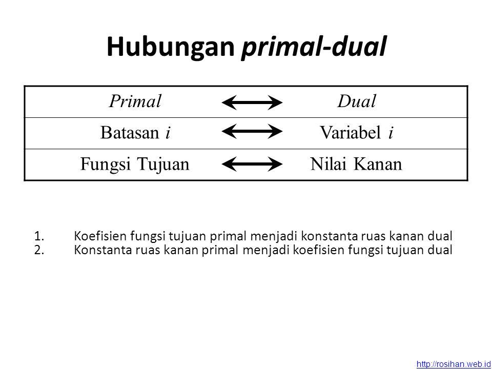 http://rosihan.web.id Contoh : Merek Mesin I1I1 I2I2 Kapasitas Maksimum 1208 20315 36530 Sumbangan laba 35 Merek Mesin X1X1 X2X2 Y1Y1 20≤ 8 Y2Y2 03≤ 15 Y3Y3 65≤ 30 ≥ 3≥ 5 Tabel primal-dual (masalah primal)