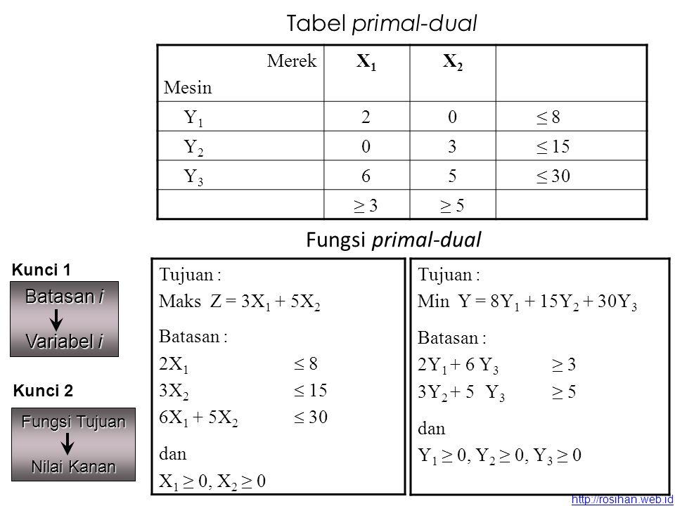 http://rosihan.web.id Apabila masalah dual tersebut diselesaikan maka akan diperoleh Y1 = 0, Y2 = 5/6, Y3 = ½ Angka-angka tersebut adalah koefisien slack variable pada baris pertama tabel simpleks bagian terakhir (optimal) Jadi, dual dapat dipakai unuk memeriksa kembali tabel optimal pada masalah primal Nilai Y, dapat diinterpretasikan bahwa setiap satuan masing-masing sumber (Y1=mesin 1, Y2=mesin 2, Y3=mesin 3) menyumbang Rp 0, Rp 5/6 dan Rp ½ terhadap laba total sebesar 27 ½