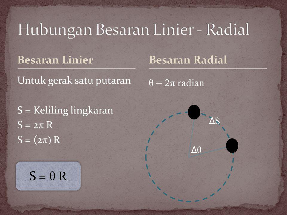 Sebuah bandul diputar dengan kecepatan sudut ω dan percepatan sentripetal as.