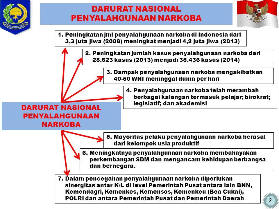 2 DARURAT NASIONAL PENYALAHGUNAAN NARKOBA DARURAT NASIONAL PENYALAHGUNAAN NARKOBA 1. Peningkatan jml penyalahgunaan narkoba di Indonesia dari 3,3 juta