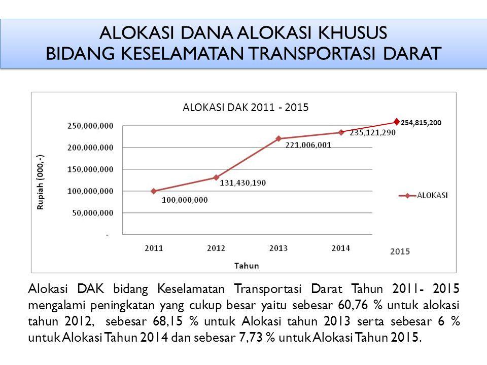 ALOKASI DANA ALOKASI KHUSUS BIDANG KESELAMATAN TRANSPORTASI DARAT Alokasi DAK bidang Keselamatan Transportasi Darat Tahun 2011- 2015 mengalami peningkatan yang cukup besar yaitu sebesar 60,76 % untuk alokasi tahun 2012, sebesar 68,15 % untuk Alokasi tahun 2013 serta sebesar 6 % untuk Alokasi Tahun 2014 dan sebesar 7,73 % untuk Alokasi Tahun 2015.