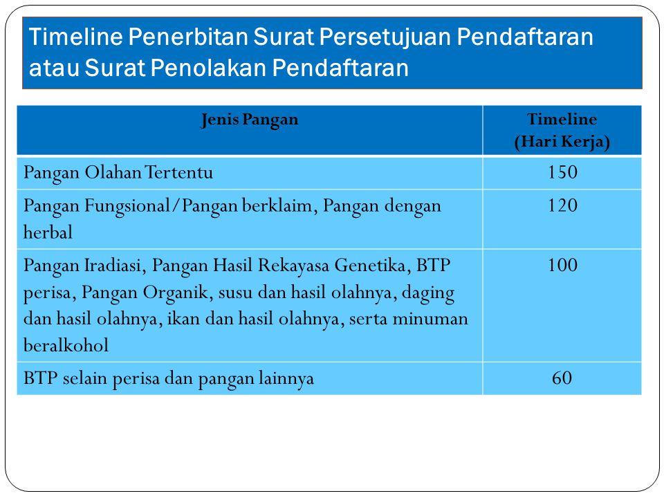 Timeline Penerbitan Surat Persetujuan Pendaftaran atau Surat Penolakan Pendaftaran Jenis PanganTimeline (Hari Kerja) Pangan Olahan Tertentu150 Pangan