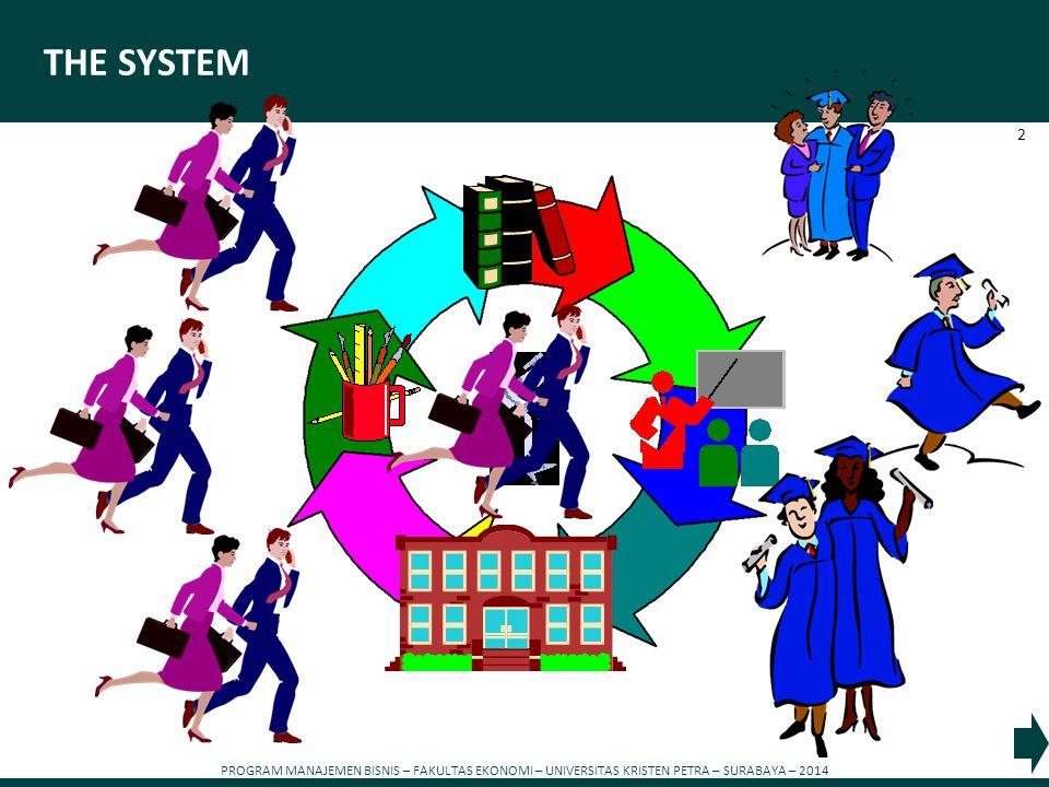 PROGRAM MANAJEMEN BISNIS – FAKULTAS EKONOMI – UNIVERSITAS KRISTEN PETRA – SURABAYA – 2014 2 THE SYSTEM