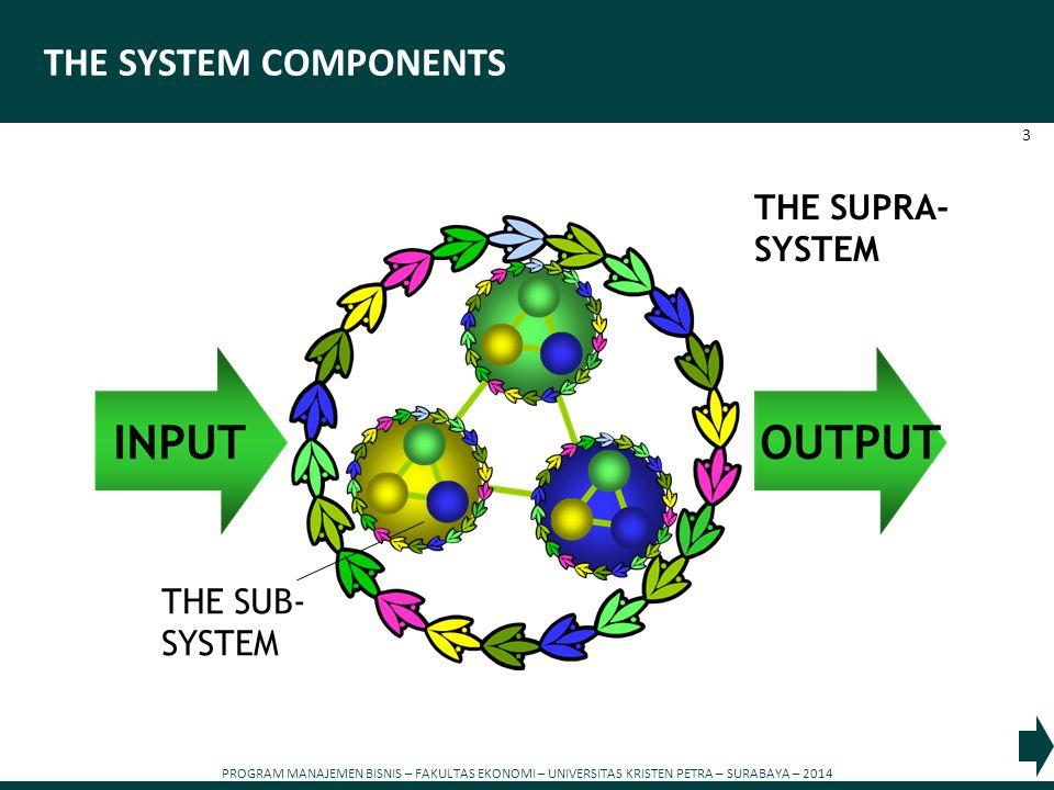 PROGRAM MANAJEMEN BISNIS – FAKULTAS EKONOMI – UNIVERSITAS KRISTEN PETRA – SURABAYA – 2014 3 THE SYSTEM COMPONENTS THE SUB- SYSTEM THE SUPRA- SYSTEM