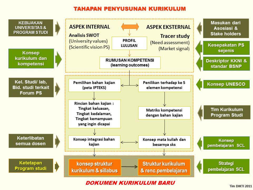 CAPAIAN PEMBELAJARAN YANG TELAH DISEPAKATI SNPT 49/2014