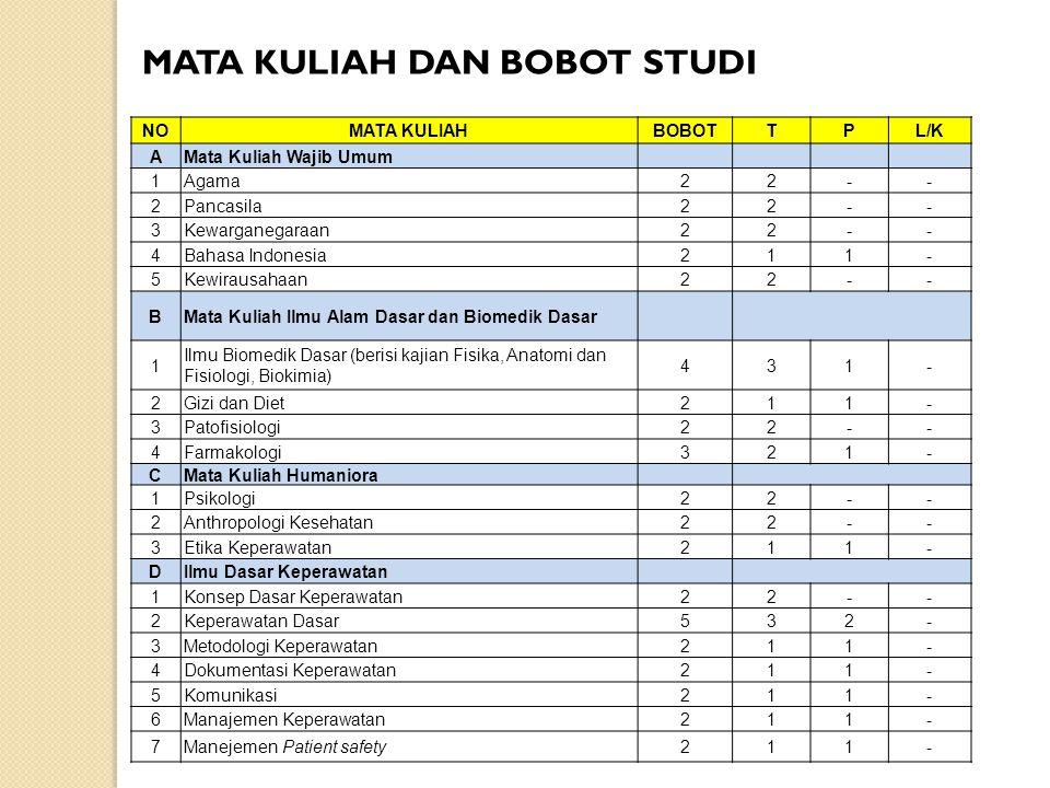 NOMATA KULIAHBOBOTTPL/K AMata Kuliah Wajib Umum 1Agama22-- 2Pancasila22-- 3Kewarganegaraan22-- 4Bahasa Indonesia211- 5Kewirausahaan22-- BMata Kuliah I
