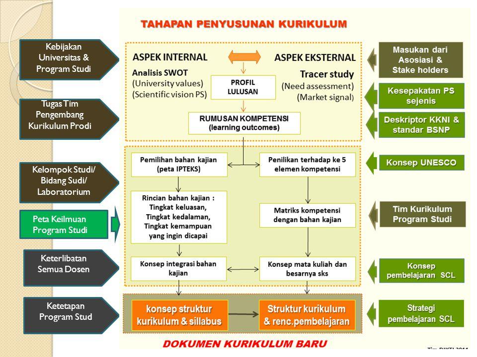 LANGKAH-LANGKAH PENGEMBANGAN KURIKULUM  Langkah 1, Perumusan Capaian Pembelajaran  Langkah 2, Analisis Capaian Pembelajaran  Langkah 3, Penyusunan Bahan kajian  Langkah 4, Penyusunan Makro Kurikulum  Langkah 5, Penetapan Pendekatan Pebelajaran  Langkah 6, Evaluasi Pembelajaran  LAngkah 7, Peta Kurikulum / Sebaran Mata Kuliah  Langkah 8, Kurikulum Meso  Langkah 9, Pengembangan Modul / RPS