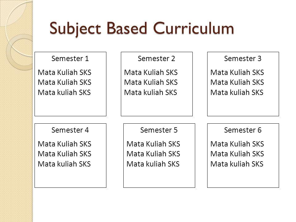 Subject Based Curriculum Semester 1 Mata Kuliah SKS Mata kuliah SKS Semester 4 Mata Kuliah SKS Mata kuliah SKS Semester 2 Mata Kuliah SKS Mata kuliah