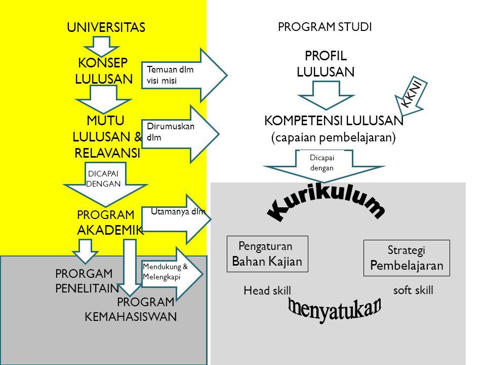 UNIVERSITAS PROGRAM STUDI KONSEP LULUSAN MUTU LULUSAN & RELAVANSI PROGRAM AKADEMIK PRORGAM PENELITAIN PROGRAM KEMAHASISWAN DICAPAI DENGAN Temuan dlm visi misi Dirumuskan dlm Utamanya dlm Mendukung & Melengkapi PROFIL LULUSAN KOMPETENSI LULUSAN (capaian pembelajaran) Pengaturan Bahan Kajian Strategi Pembelajaran Head skill soft skill Dicapai dengan KKNI