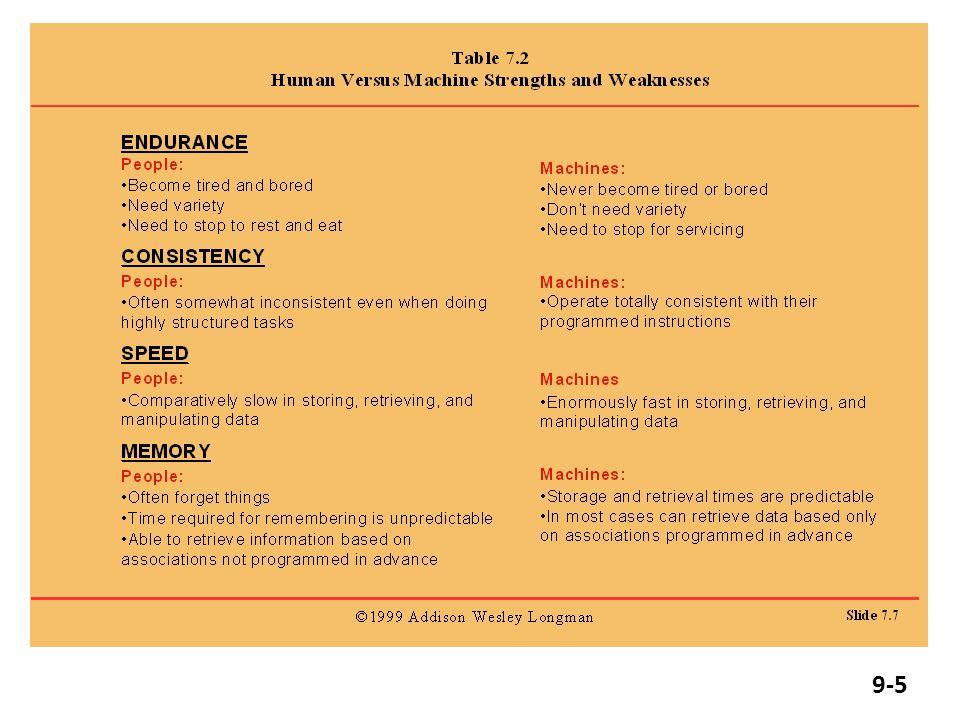 Technology and People Human-Centered Design versus Machine Centered Design User Friendliness 9-4