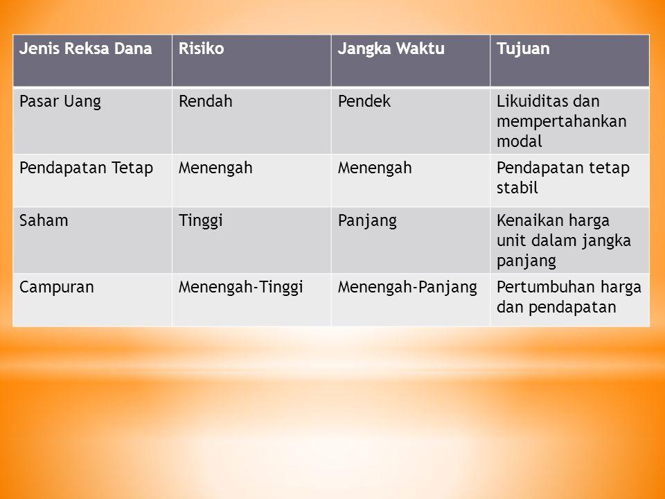 Capital Gain; meningkatnya Nilai Aktiva Bersih (NAB) per unit penyertaan Untuk jenis Reksa Dana Pasar Uang; pembagian keuntungan dilakukan setiap hari dan langsung diinvestasikan kembali Untuk jenis Reksa Dana selain Pasar Uang; keuntungan dapat dibagikan dalam bentuk uang tunai atau dapat diinvestasikan kembali