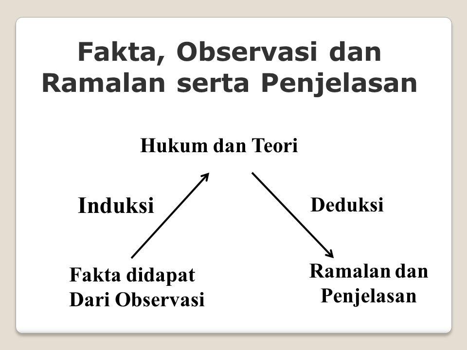 Fakta, Observasi dan Ramalan serta Penjelasan Fakta didapat Dari Observasi Ramalan dan Penjelasan Deduksi Induksi Hukum dan Teori