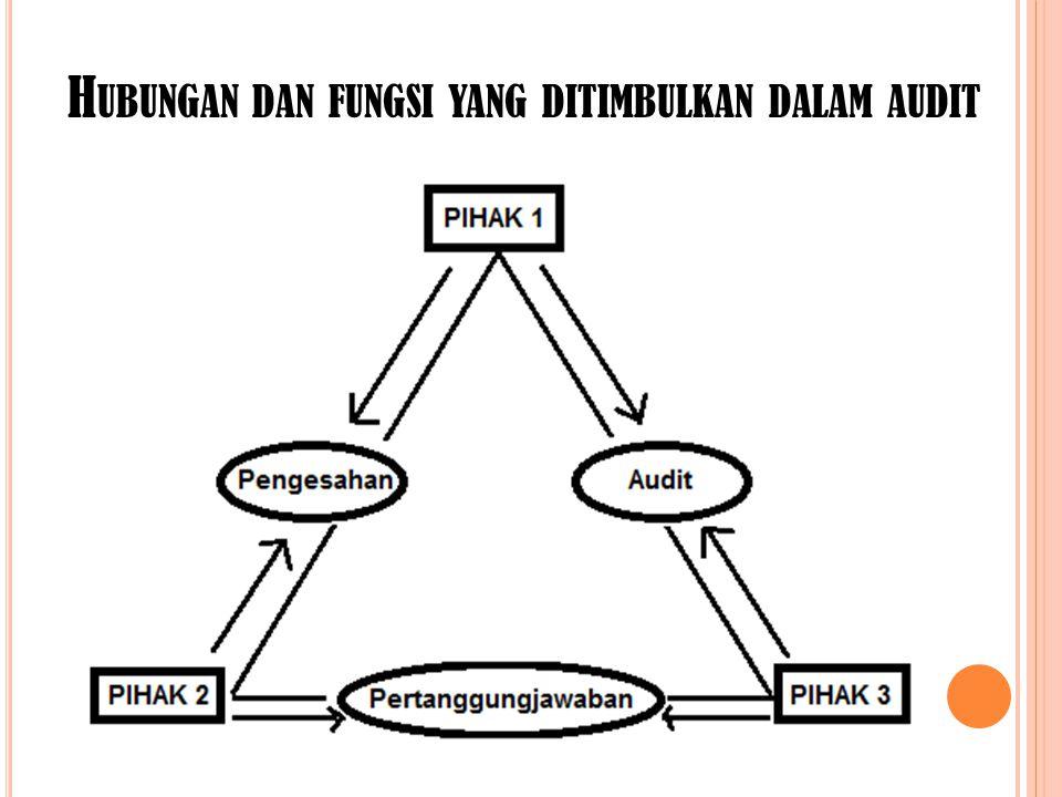 FREKUENSI AUDIT Kebutuhan audit berhubungan langsung dengan penerbitan laporan keuangan, audit keuangan dilakukan paling sedikit satu kali dalam satu tahun dan ini bersifat reguler.