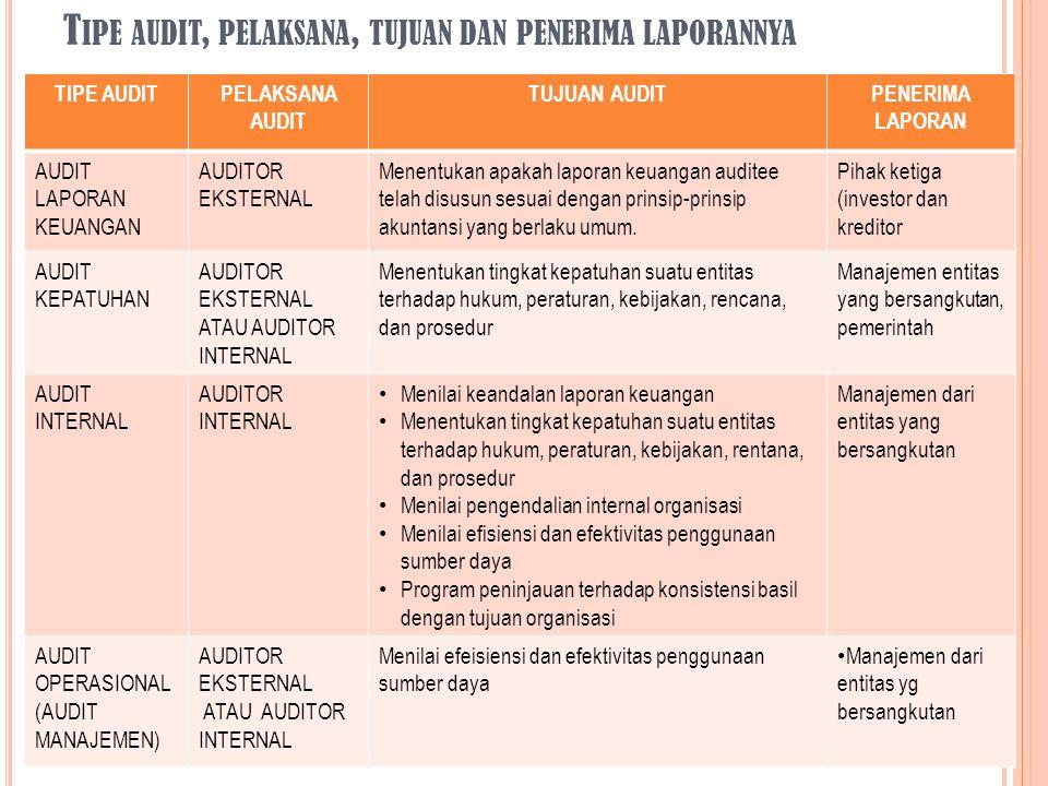 PENGGUNA LAPORAN Laporan audit keuangan ditujukan kepada berbagai kelompok pengguna yang berada di luar perusahaan (eksternal).