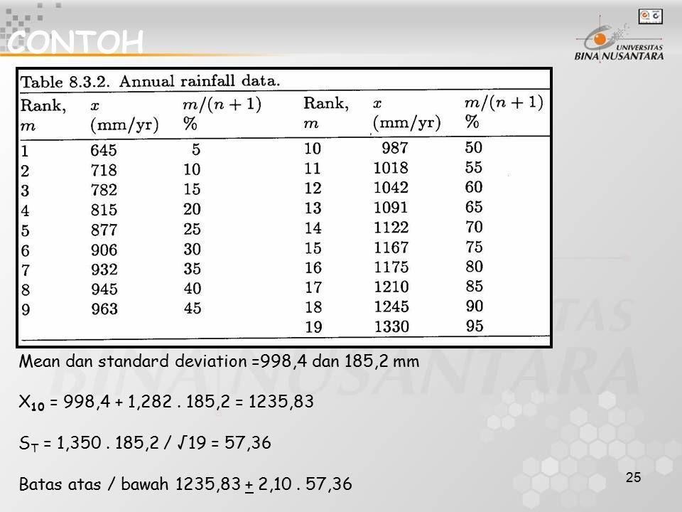 25 CONTOH Mean dan standard deviation =998,4 dan 185,2 mm X 10 = 998,4 + 1,282. 185,2 = 1235,83 S T = 1,350. 185,2 / √19 = 57,36 Batas atas / bawah 12